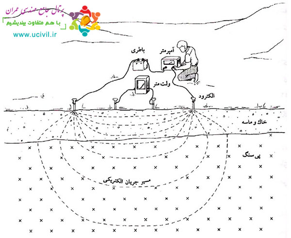 روش های الکتریکی در ژئوفیزیک اکتشافی