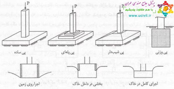 انواع پی ساختمان