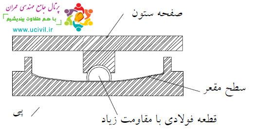 جداساز لرزه ای اصطکاکی پاندولی