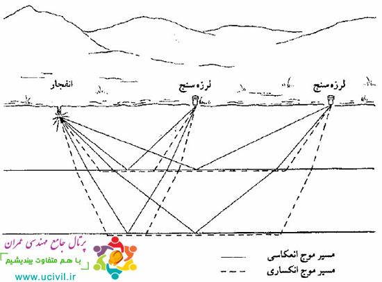 روش ژئوفیزیک لرزه ای