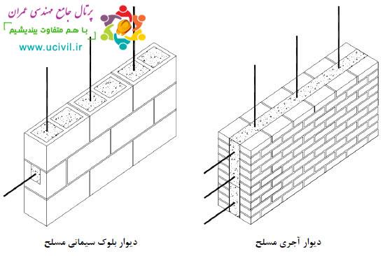 ساختمان بنایی مسلح