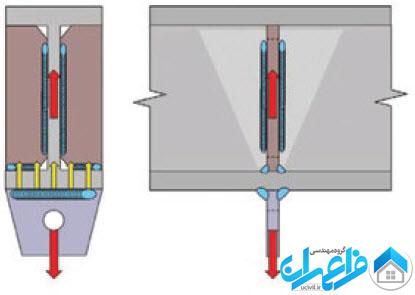 جوشکاری ساختمان اسکلت فلزی