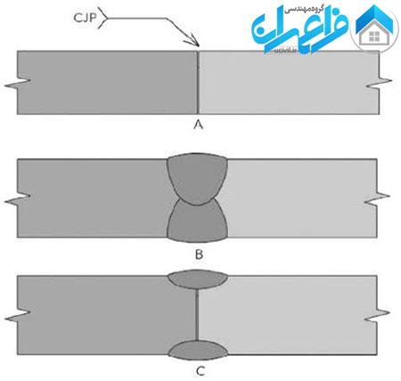 ضوابط جوشکاری ساختمان