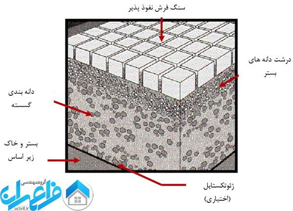 ساختار سنگ فرش