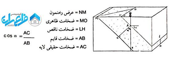 تعیین عمق لایه خاک