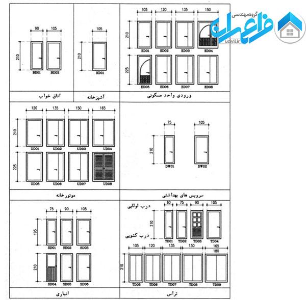 سیستم مدولار در ساختمان