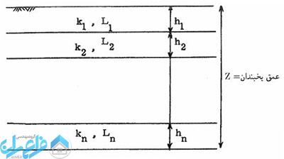 محاسبه عمق یخبندان