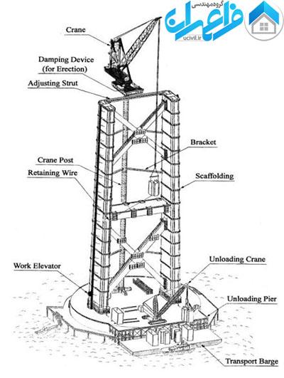 نحوه ساخت پل کابلی