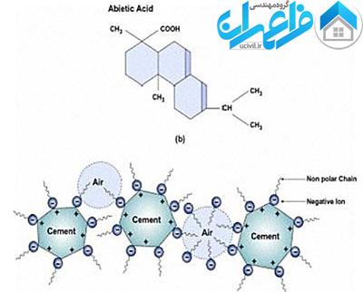 ساختار مواد شیمیایی حباب ساز