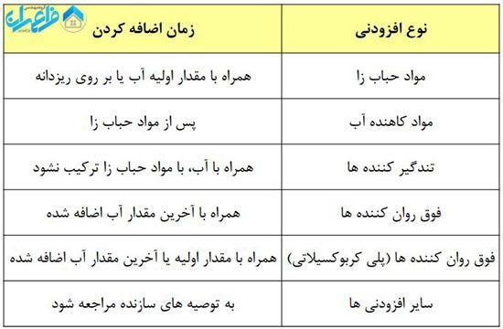 جدول 6