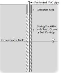 تعیین سطح آب زیرزمینی