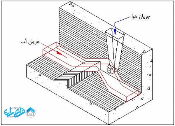 سیستم هواده جهت کاهش کاویتاسیون