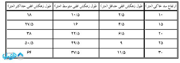 مقادیر حداقل، حداکثر و متوسط طول زهکش افقی