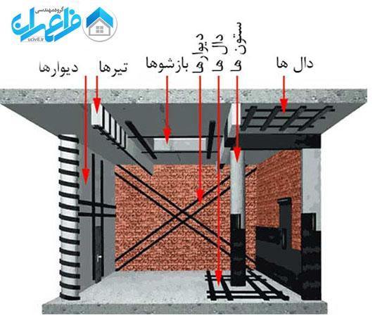مقاوم سازی لرزه ای ساختمان