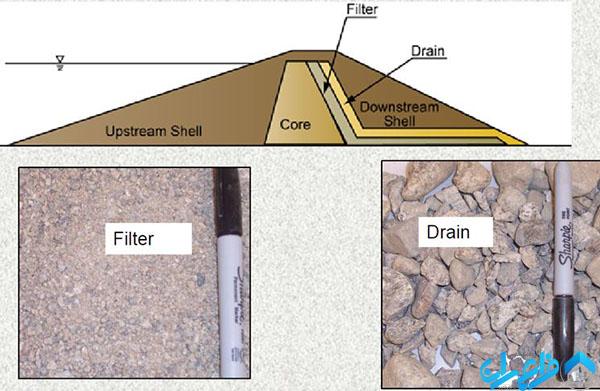 فیلتر در سدهای خاکی
