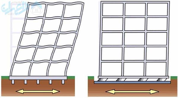 جدا ساز پی در ارتعاشات ساختمان