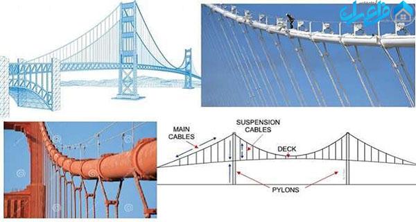 کابل اصلی در سازه ی پل معلق