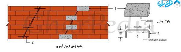 تعمیر ترک دیوار