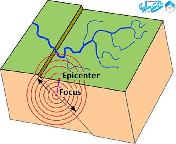 امکان پیش بینی زلزله