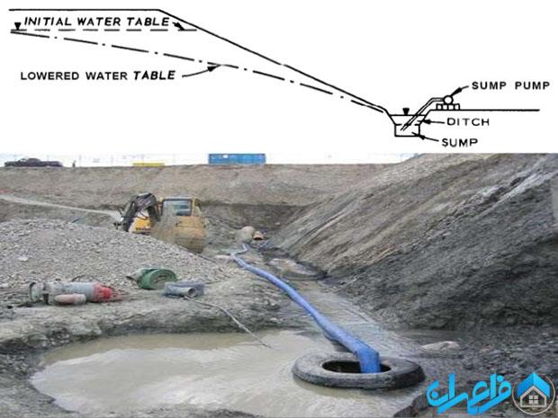 کاهش سطح آب در حفاری