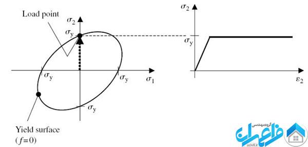 مدل رفتاری الاستوپلاستیک