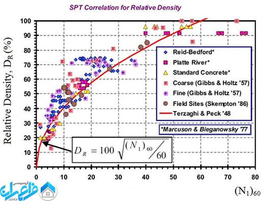 رابطه بین دانسیته نسبی و عدد نفوذ استاندارد
