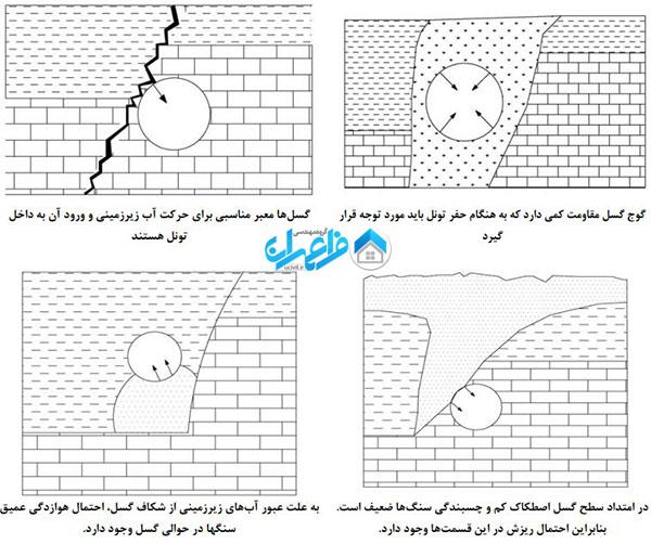 نقش گسل در ناپایداری تونل