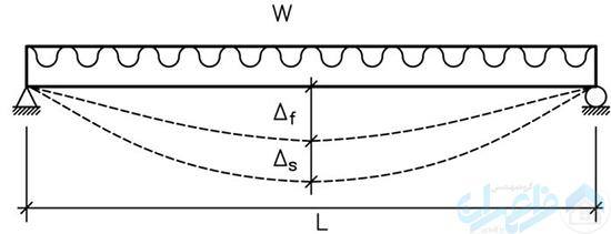 شکل 2