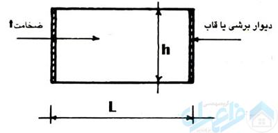 شکل 3