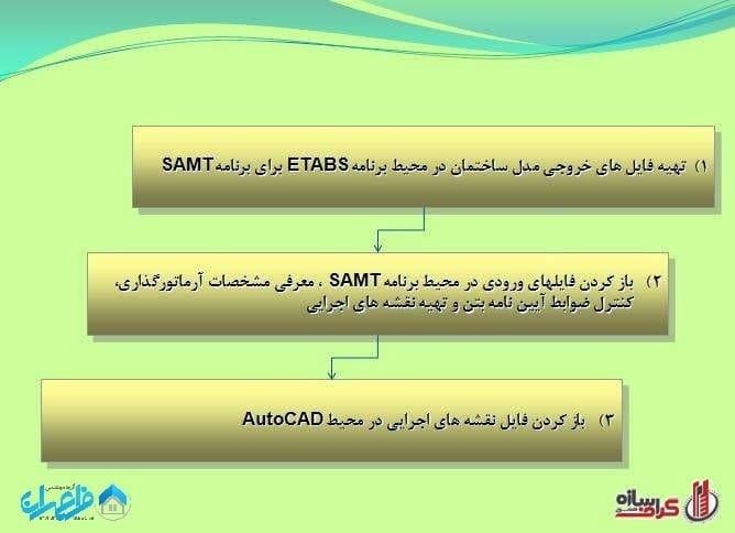 مراحل سه گانه کار با نرم افزار SAMT