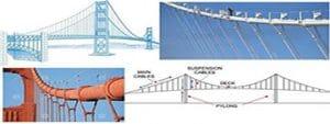 روش های جلوگیری از خرابی کابل پل های معلق
